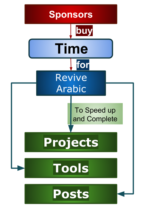 Sponsor Revive Arabic Projects, Tools and Posts